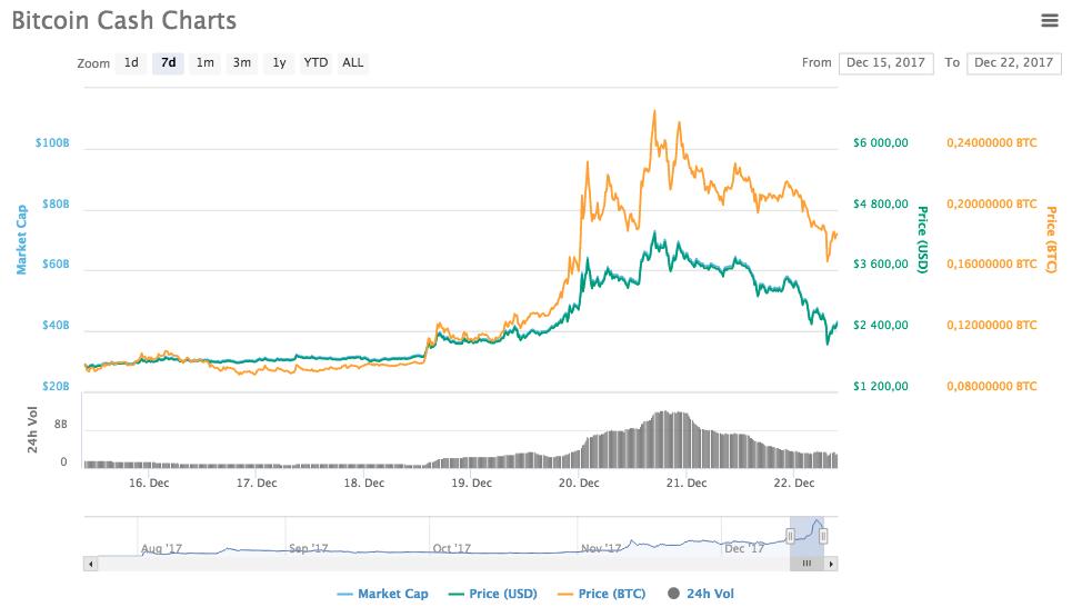 Bitcoin Cach chart